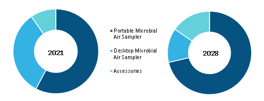 Microbial Air Sampler Market by Product– 2021 and 2028