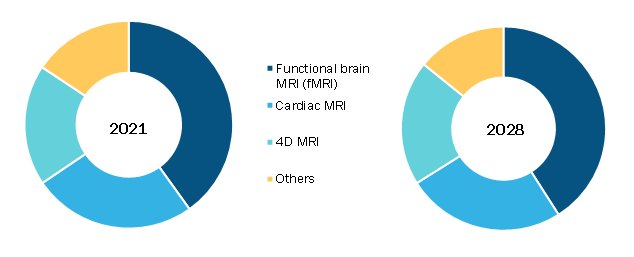 Pediatric MRI Market, by Type – 2021 and 2028