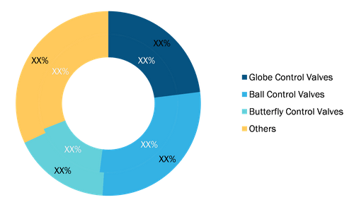 Cryogenic Control Valve Market, by Type, 2020 and 2028 (%)