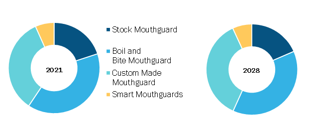 Sports Mouthguard Market, by Product – 2021 and 2028