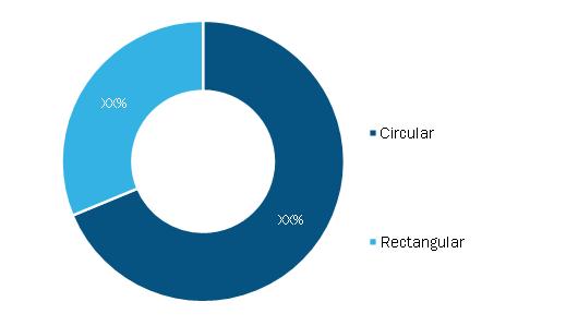 Backshell Market, by Type, 2020 (%)