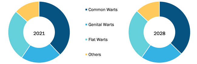 Warts Therapeutics Market, by Type – 2021 and 2028