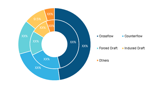 Water Cooling Tower Market, by Type (% Share)