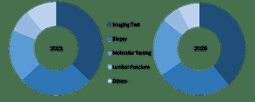Global Brain Cancer Diagnostics Market, by Diagnostic Type – 2021 & 2028