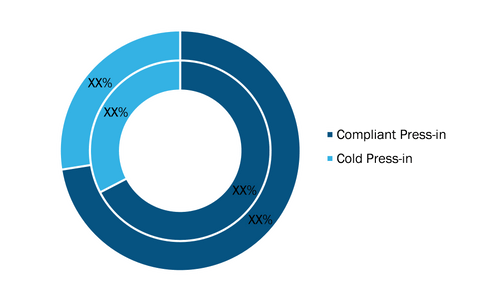 Press Fit Connector Market, by Type, 2020 and 2028 (%)