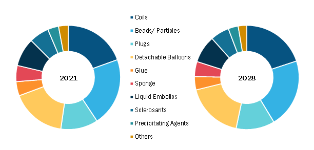 Embolization Agents Market, by Product – 2021 and 2028