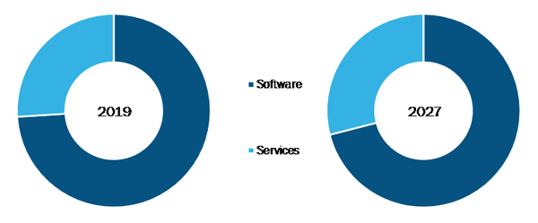 Global Education and Learning Analytics Market, by Component– 2019& 2027