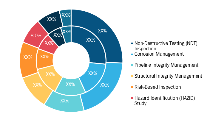 APAC Asset Integrity Management Services Market, by End User