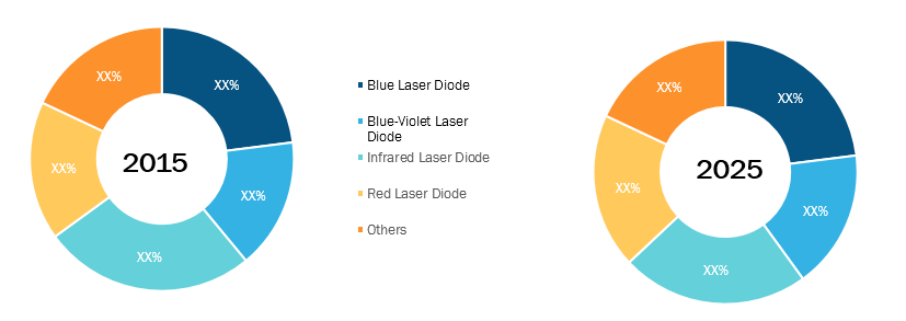 Laser Diode Market by Wavelength