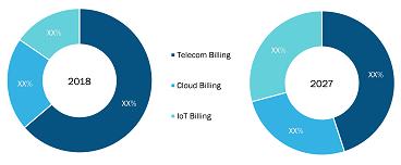 Telecom Billing and Revenue Management Market by Services
