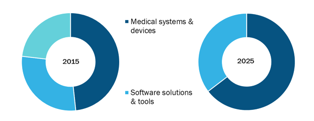 Global IoT in Healthcare Market, by solution – 2015 and 2025