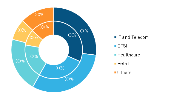 Data Center Colocation Market, by Industry – 2020 and 2028 (%)