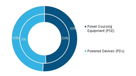 Power over Ethernet Market, by Type – 2019 and 2027
