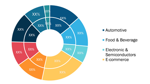 Global Automated storage and retrieval system (ASRS) Market, by End-use Industry – 2018 & 2027