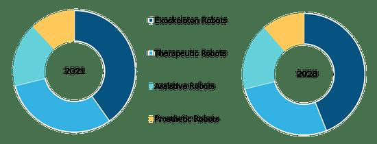Rehabilitation Robots Market, by Process – 2021 and 2028