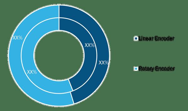 Global Encoders Market Breakdown, by Type - 2019 and 2027