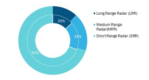 Automotive Radar Market, by Range (% Share)