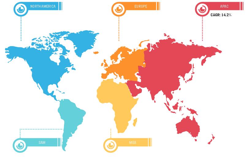 Battery Recycling Market, by Region 2020