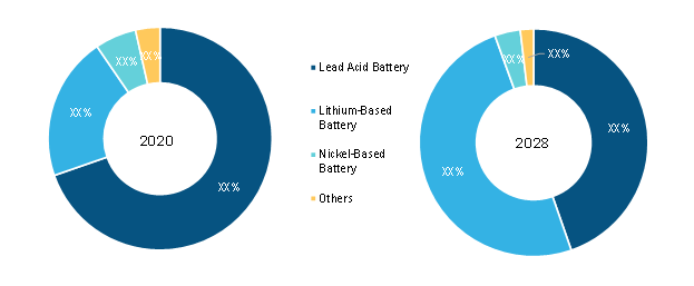 Battery Recycling Market, by Type – 2020 and 2028