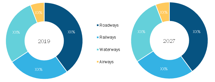 Third party logistics Market, by Mode of Transport – 2019 and2027
