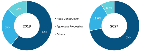 Asphalt Plant Market by Application (Revenue)