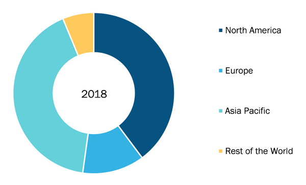 Electronic Design Automation Market by Region