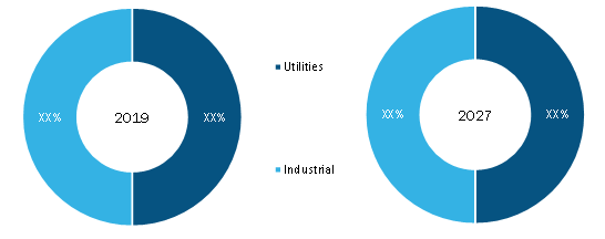 Emergency Mobile Substation Market, by Application(% share)