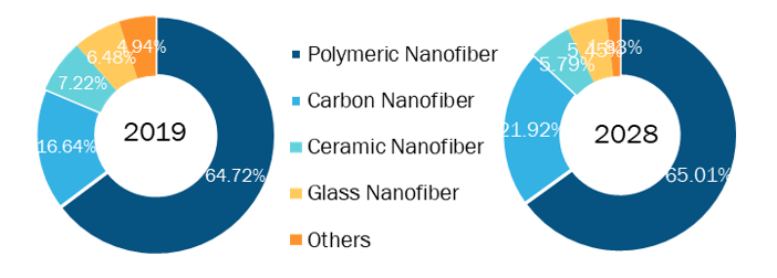 Nanofiber Market, by Material – 2019and 2028