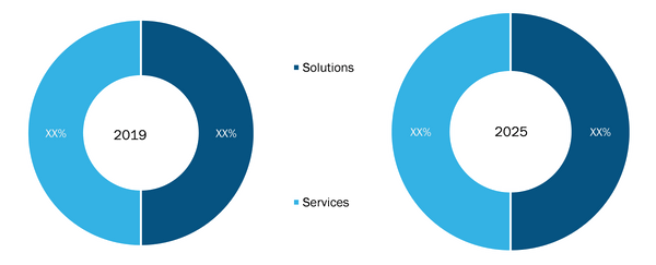 Cognitive assessment Market, by Components – 2019 and 2025
