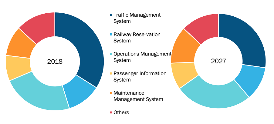 Rest of APAC Railway Management System Market by Solution