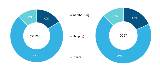 Drone logistics and transportation Market, by Application - 2019 and 2027