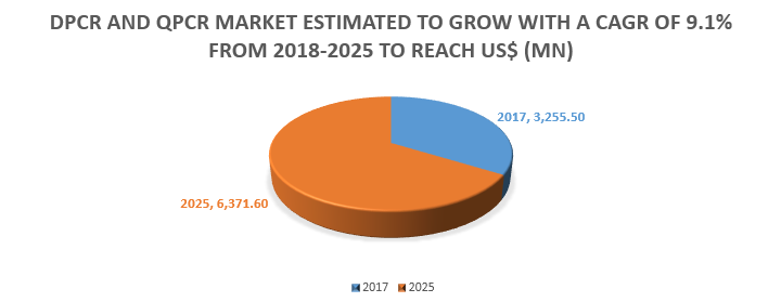 dPCR and qPCR Market is estimated to grow with at CAGR of 9.1% from 2018-2025