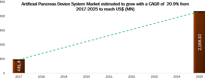 The Artificial Pancreas Device Systems Market Is Estimated To Grow With a CAGR of 20.9% from 2018-2025