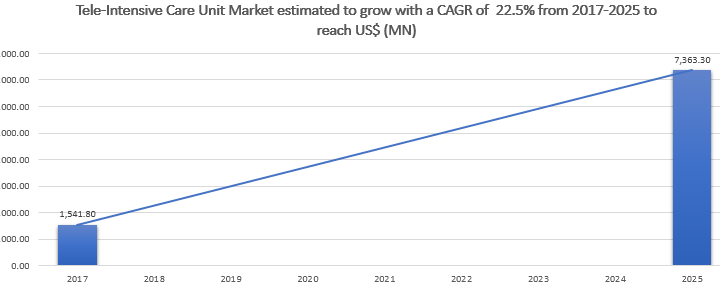 Tele-Intensive Care Unit Market Is Estimated to Grow with a CAGR of 22.5% from 2017-2025