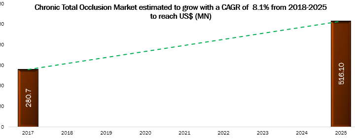 Chronic Total Occlusion Market Is Estimated To Grow With a CAGR of 8.1% from 2018-2025