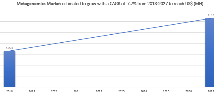 The Metagenomics Market Is Estimated to Grow with a CAGR of 7.7% from 2018-2027