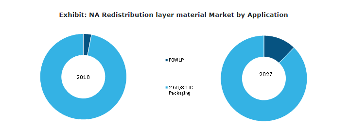 Redistribution Layer Material Market Grows at a CAGR of 25.7% to account US$ 794.5 Mn by 2027