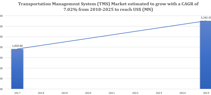 Transportation Management System market is expected to grow at a CAGR of 7.02% over the forecast period 2018–2025