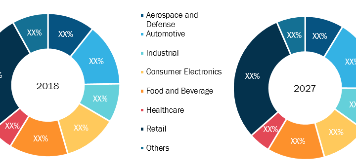 Fourth Party Logistics Market to Grow at a CAGR of 5.2% During The Forecast Period 2019 – 2027