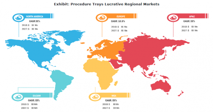 Procedure Trays Market to Account to US$ 21,725.7 Million by 2027
