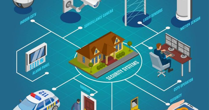 8.4% CAGR for US Electronic Security Systems Market to achieve US$ 20.50 Million by 2027