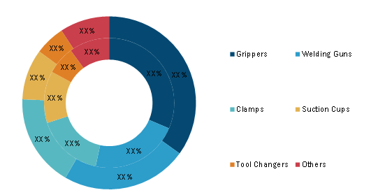 Robot End-Effector Market Wide Industry Scope: With Increasing Adoption of Grippers by 2028