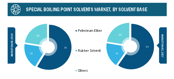 $1,537.68 Million, Special Boiling Points Solvents Market is Surging with 3.2% of CAGR by 2027